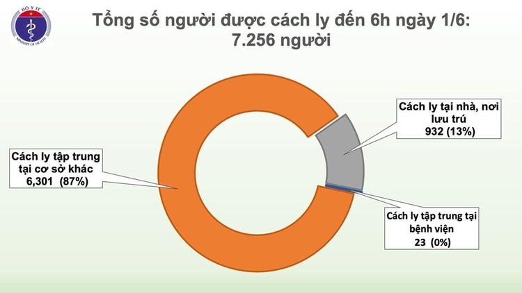 Dịch COVID-19 (sáng 1/6): Việt Nam đến thời điểm này có 29 bệnh nhân đã âm tính từ 1-2 lần với virus SARS-CoV-2 ảnh 3