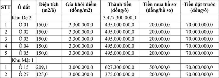 Ngày 20/6/2020, đấu giá quyền sử dụng đất tại huyện Thanh Sơn, tỉnh Phú Thọ ảnh 1