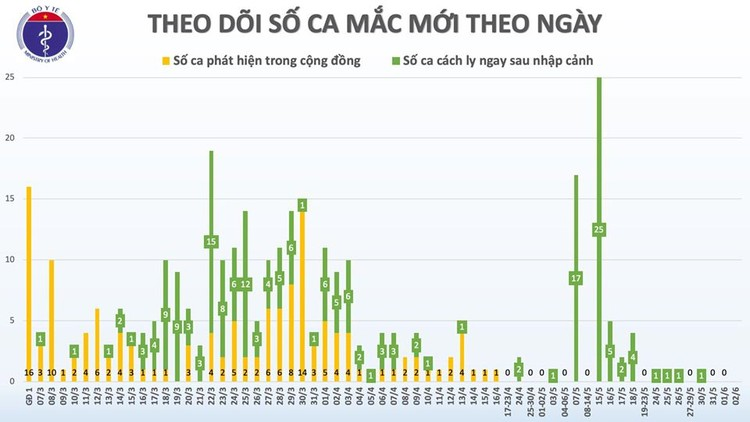 Dịch COVID-19 (sáng 2/6): Việt Nam chỉ còn 18 bệnh nhân dương tính với virus SARS-CoV-2 ảnh 3