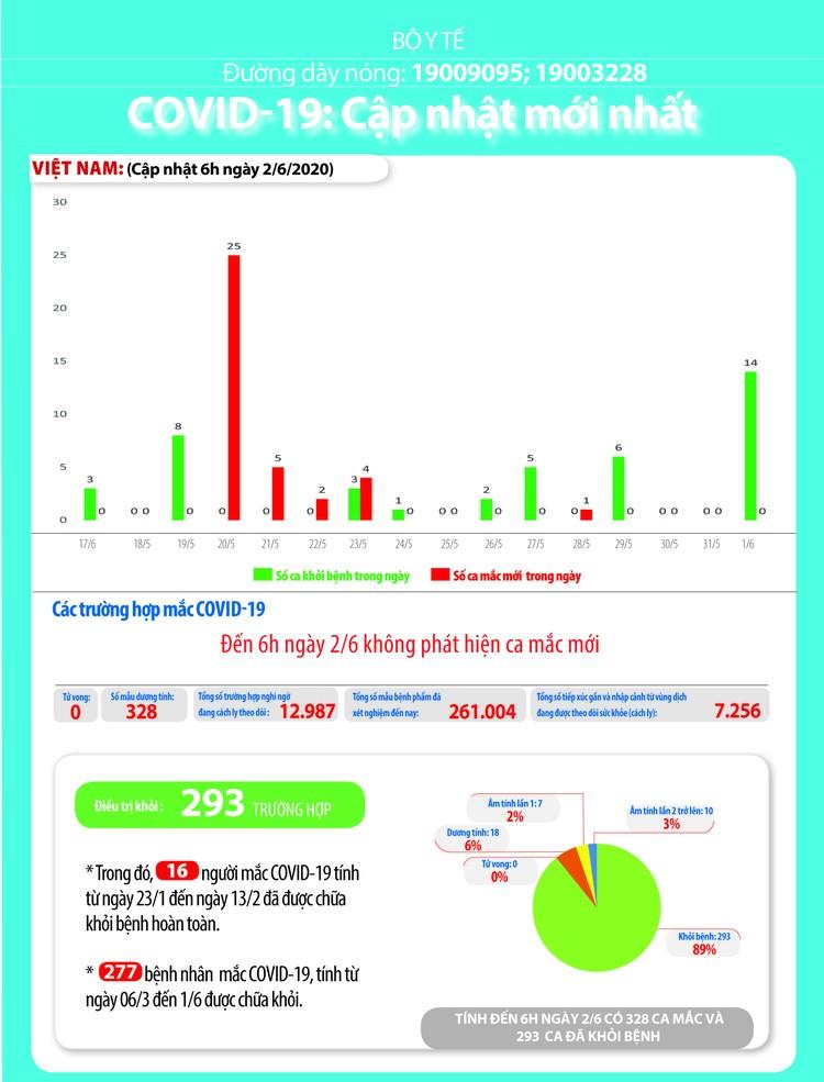 Dịch COVID-19 (sáng 2/6): Việt Nam chỉ còn 18 bệnh nhân dương tính với virus SARS-CoV-2 ảnh 4