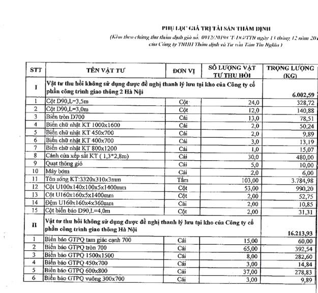 Ngày 15/6/2020, đấu giá vật tư thu hồi không sử dụng tại Hà Nội ảnh 2