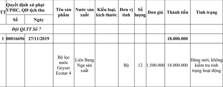 Ngày 11/6/2020, đấu giá tài sản tịch thu sung quỹ Nhà nước tại tỉnh Quảng Bình ảnh 1