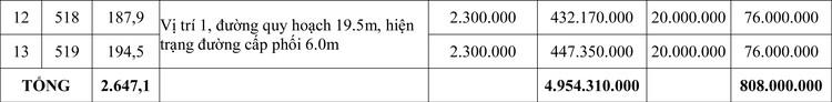 Ngày 10/7/2020, đấu giá quyền sử dụng đất tại huyện Quảng Điền, tỉnh Thừa Thiên Huế ảnh 2