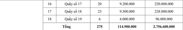 Ngày 29/6/2020, đấu giá Cho thuê quầy kinh doanh lưu niệm tại tỉnh Tiền Giang ảnh 2
