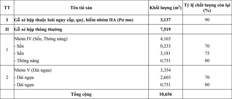 Ngày 22/6/2020, đấu giá tang vật vi phạm hành chính bị tịch thu tại tỉnh Khánh Hòa ảnh 1