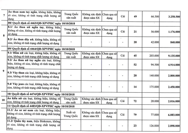 Ngày 25/6/2020, đấu giá tài sản bị tịch thu do vi phạm hành chính tại TPHCM ảnh 5