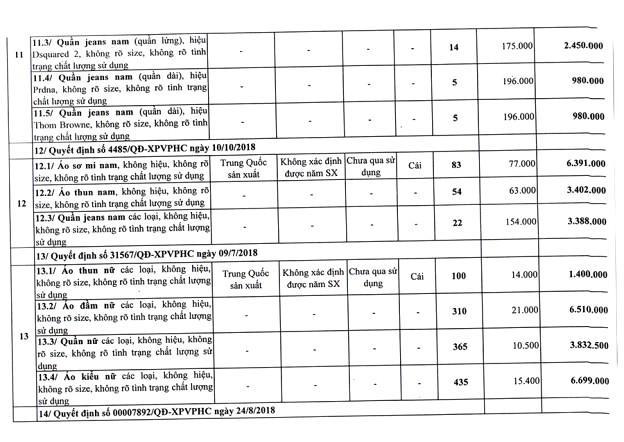 Ngày 25/6/2020, đấu giá tài sản bị tịch thu do vi phạm hành chính tại TPHCM ảnh 6