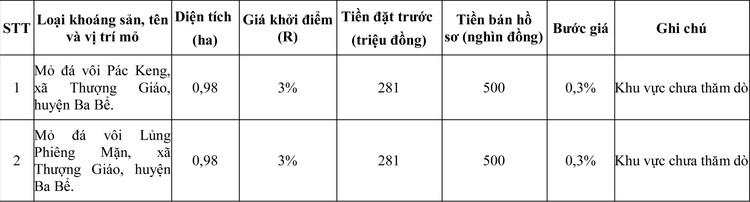 Ngày 27/8/2020, đấu giá quyền khai thác khoáng sản tại huyện Ba Bể, tỉnh Bắc Kạn ảnh 1