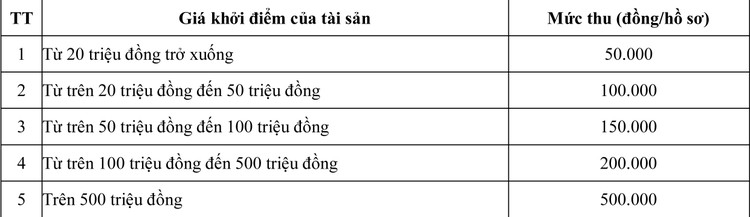 Ngày 2/7/2020, đấu giá Vật tư, Phụ tùng khai thác đá tại tỉnh An Giang ảnh 1