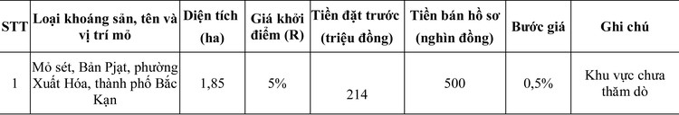 Ngày 9/9/2020, đấu giá quyền khai thác khoáng sản tại tỉnh Bắc Kạn ảnh 1