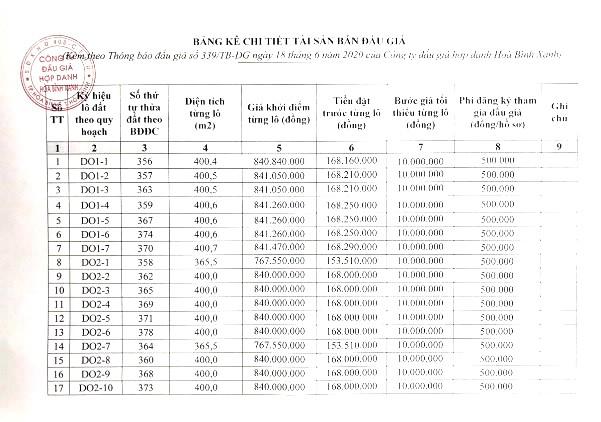Ngày 16/7/2020, đấu giá quyền sử dụng đất tại thành phố Hoà Bình, tỉnh Hoà Bình ảnh 1