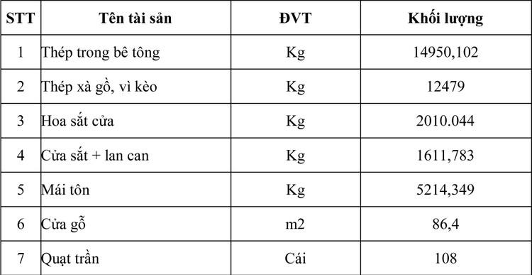 Ngày 3/7/2020, đấu giá vật liệu tháo dỡ tại Hà Nội ảnh 1