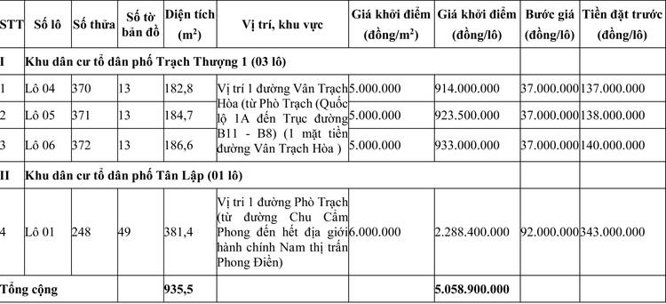 Ngày 18/7/2020, đấu giá quyền sử dụng đất tại huyện Phong Điền, tỉnh Thừa Thiên Huế ảnh 1