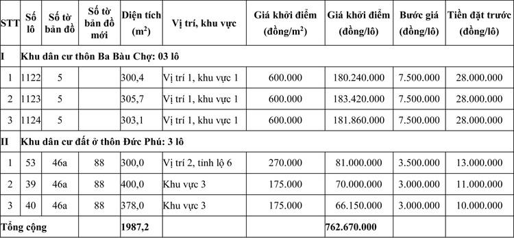 Ngày 24/7/2020, đấu giá quyền sử dụng đất tại huyện Phong Điền, tỉnh Thừa Thiên Huế ảnh 1