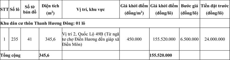 Ngày 24/7/2020, đấu giá quyền sử dụng đất tại huyện Phong Điền, tỉnh Thừa Thiên Huế ảnh 4