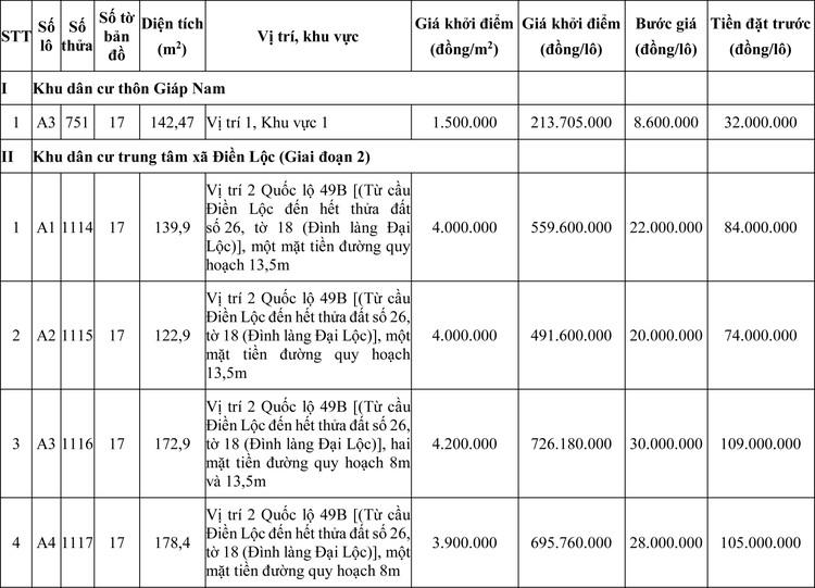 Ngày 20/7/2020, đấu giá quyền sử dụng đất tại huyện Phong Điền, tỉnh Thừa Thiên Huế ảnh 1