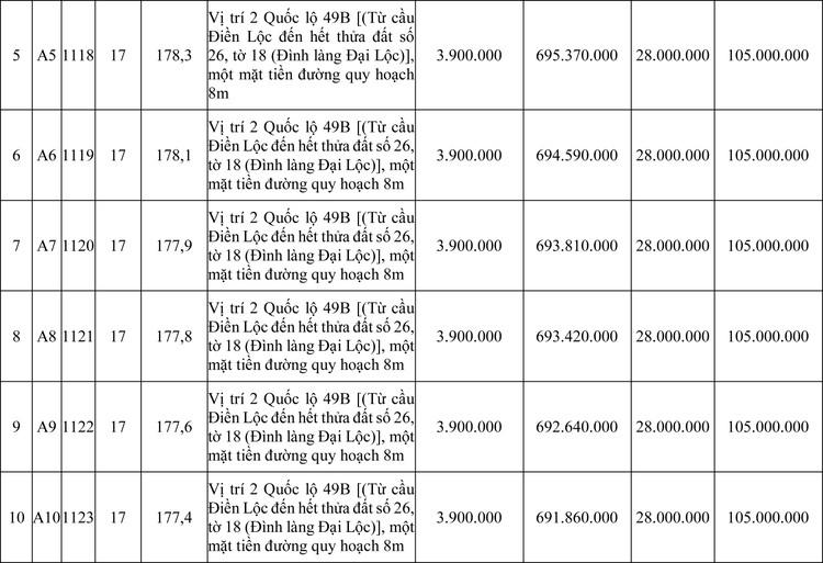 Ngày 20/7/2020, đấu giá quyền sử dụng đất tại huyện Phong Điền, tỉnh Thừa Thiên Huế ảnh 2