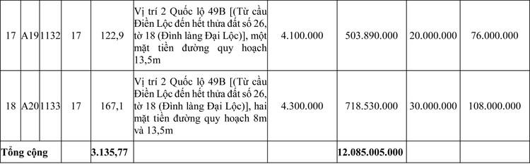 Ngày 20/7/2020, đấu giá quyền sử dụng đất tại huyện Phong Điền, tỉnh Thừa Thiên Huế ảnh 4