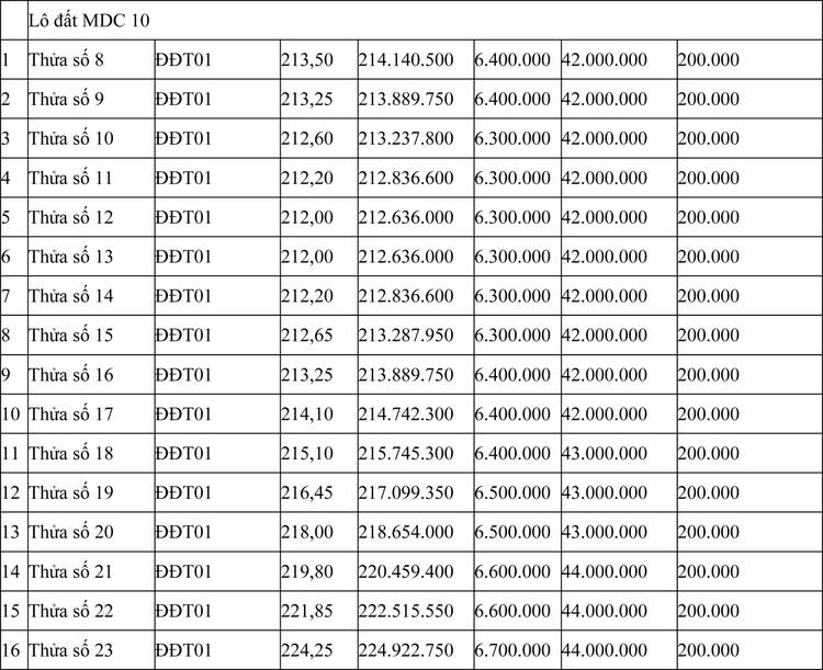 Ngày 16/7/2020, đấu giá quyền sử dụng đất tại huyện Ia H'Drai, tỉnh Kon Tum ảnh 2