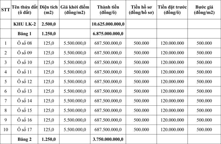 Ngày 15/7/2020, đấu giá quyền sử dụng đất tại thị xã Phú Thọ, tỉnh Phú Thọ ảnh 1
