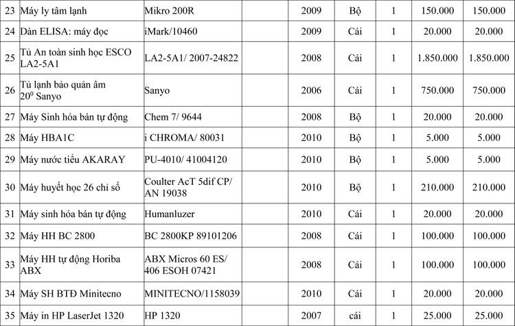 Ngày 9/7/2020, đấu giá lô 38 máy móc thiết bị công nghệ kỹ thuật tại tỉnh Quảng Ninh ảnh 3