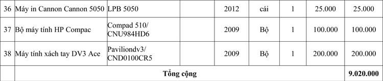 Ngày 9/7/2020, đấu giá lô 38 máy móc thiết bị công nghệ kỹ thuật tại tỉnh Quảng Ninh ảnh 4