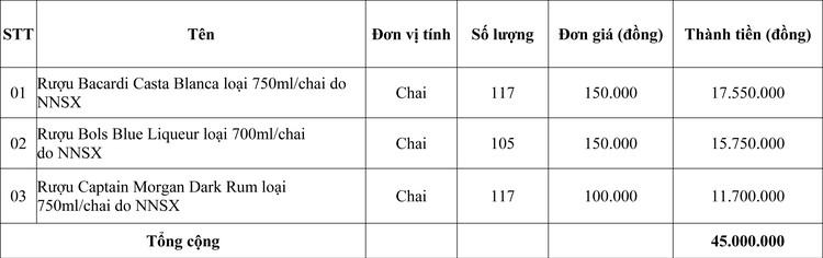Ngày 6/7/2020, đấu giá hàng hóa tịch thu sung quỹ tại tỉnh Quảng Trị ảnh 1