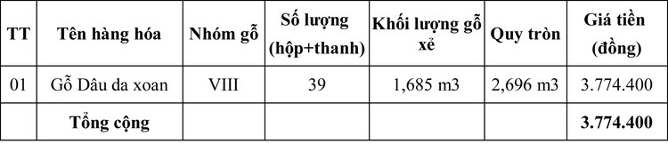 Ngày 2/7/2020, đấu giá gỗ Dâu da xoan tại tỉnh Quảng Trị ảnh 1