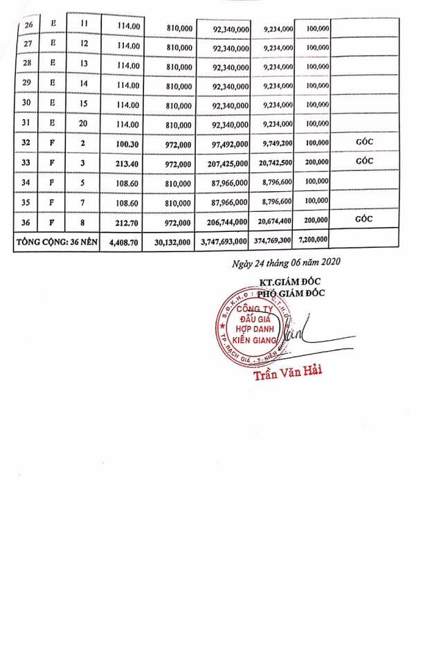 Ngày 23/7/2020, đấu giá quyền sử dụng đất tại huyện Kiên Lương, tỉnh Kiên Giang  ảnh 2