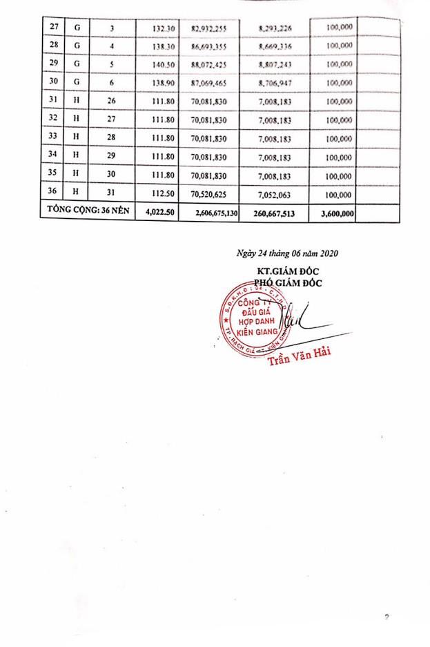 Ngày 21/7/2020, đấu giá quyền sử dụng đất tại huyện Kiên Lương, tỉnh Kiên Giang  ảnh 2