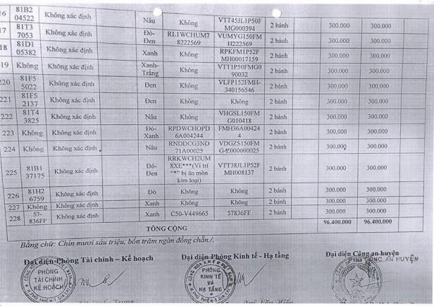 Ngày 17/7/2020, đấu giá 228 xe mô tô, xe gắn máy tại tỉnh Gia Lai ảnh 15