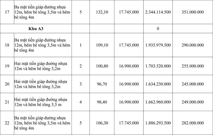 Ngày 26/7/2020, đấu giá quyền sử dụng đất tại huyện Ninh Hải, tỉnh Ninh Thuận  ảnh 3
