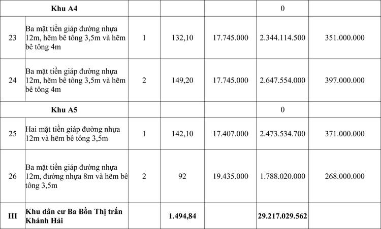 Ngày 26/7/2020, đấu giá quyền sử dụng đất tại huyện Ninh Hải, tỉnh Ninh Thuận  ảnh 4