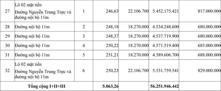 Ngày 26/7/2020, đấu giá quyền sử dụng đất tại huyện Ninh Hải, tỉnh Ninh Thuận  ảnh 5