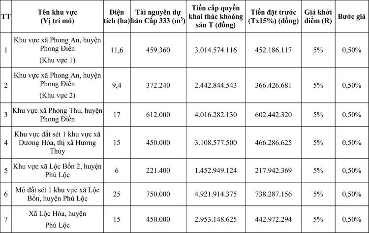 Ngày 7/8/2020, đấu giá quyền khai thác mỏ khoáng sản tại tỉnh Thừa Thiên Huế ảnh 1