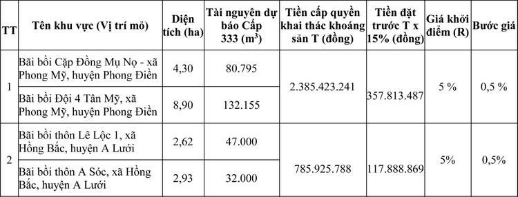 Ngày 7/8/2020, đấu giá quyền khai thác mỏ khoáng sản tại tỉnh Thừa Thiên Huế ảnh 4