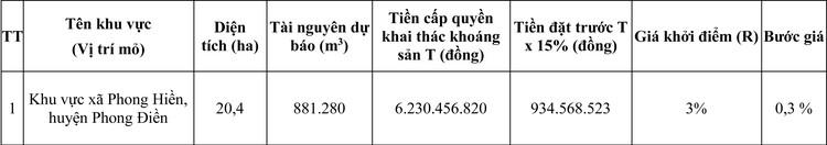 Ngày 7/8/2020, đấu giá quyền khai thác mỏ khoáng sản tại tỉnh Thừa Thiên Huế ảnh 5