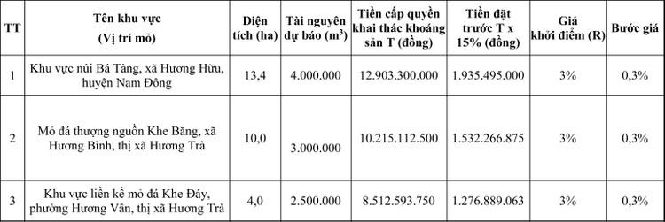 Ngày 7/8/2020, đấu giá quyền khai thác mỏ khoáng sản tại tỉnh Thừa Thiên Huế ảnh 6