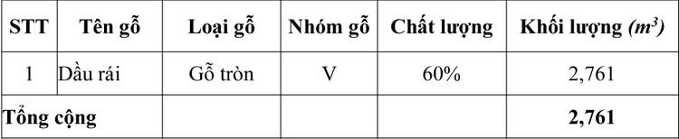 Ngày 9/7/2020, đấu giá 2,761 m3 gỗ tròn tại tỉnh Khánh Hòa ảnh 1