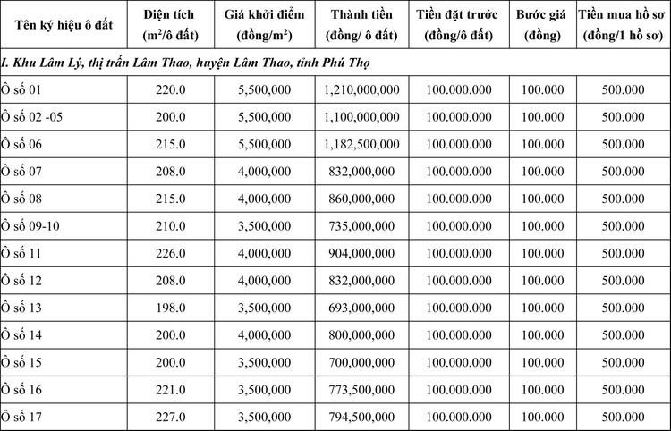Ngày 23/7/2020, đấu giá quyền sử dụng đất tại huyện Lâm Thao, tỉnh Phú Thọ ảnh 1