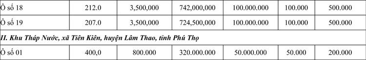 Ngày 23/7/2020, đấu giá quyền sử dụng đất tại huyện Lâm Thao, tỉnh Phú Thọ ảnh 2