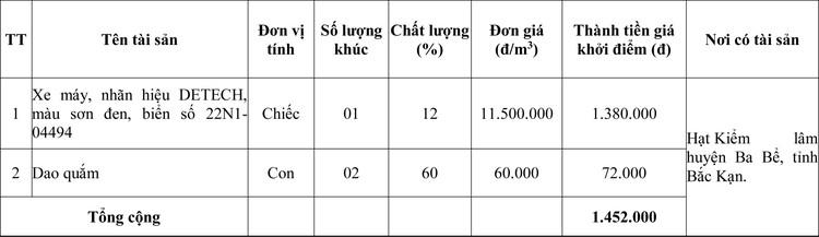 Ngày 9/7/2020, đấu giá tang vật, phương tiện vi phạm hành chính tịch thu tại tỉnh Bắc Kạn  ảnh 1