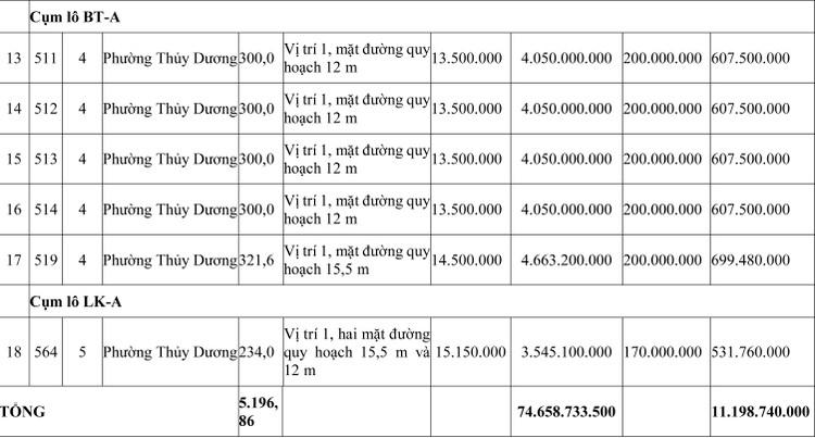 Ngày 24/7/2020, đấu giá quyền sử dụng đất tại thị xã Hương Thủy, tỉnh Thừa Thiên Huế ảnh 3