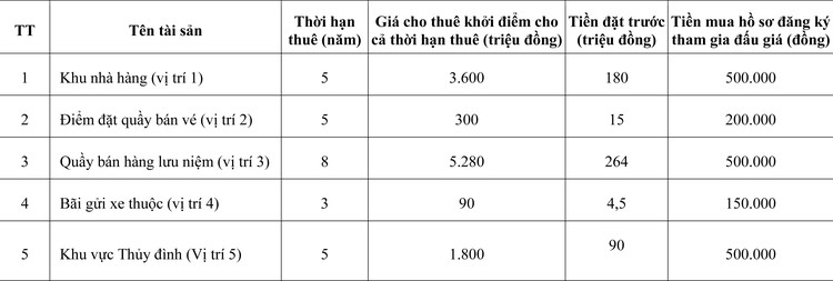 Ngày 28/7/2020, đấu giá quyền thuê mặt bằng tại Bảo tàng Dân tộc học Việt Nam, Hà Nội  ảnh 1