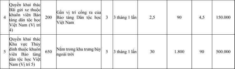 Ngày 28/7/2020, đấu giá Quyền khai mặt bằng tại 5 vị trí thuộc khuôn viên Bảo tàng Dân tộc học Việt Nam, Hà Nội ảnh 2