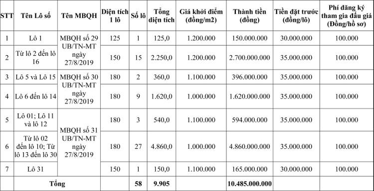 Ngày 27/7/2020, đấu giá quyền sử dụng đất tại huyện Quảng Xương, tỉnh Thanh Hóa ảnh 1