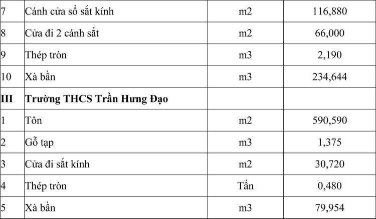 Ngày 24/7/2020, đấu giá thanh lý tháo dỡ vật tư thu hồi tại tỉnh Tây Ninh ảnh 2