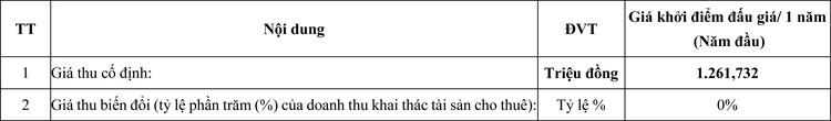 Ngày 27/7/2020, đấu giá cho thuê quyền khai thác tài sản kết cấu hạ tầng giao thông đường thủy nội địa tại tỉnh Bà Rịa – Vũng Tàu ảnh 1