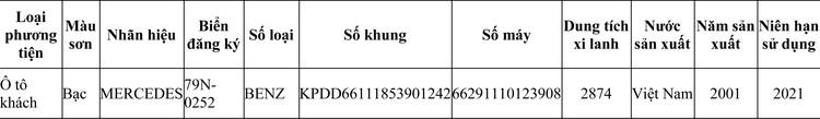 Ngày 14/7/2020, đấu giá phương tiện vi phạm hành chính bị tịch thu tại tỉnh Khánh Hòa ảnh 1