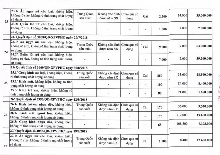 Ngày 24/7/2020, đấu giá tang vật, phương tiện vi phạm hành chính bị tịch thu tại TPHCM ảnh 9